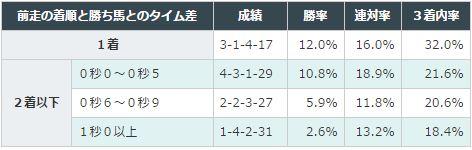 中山記念2016データ分析2前走