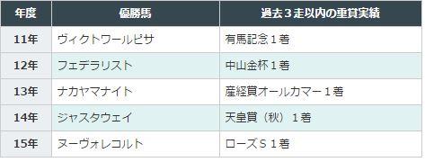 中山記念2016データ分析4近3走重賞実績