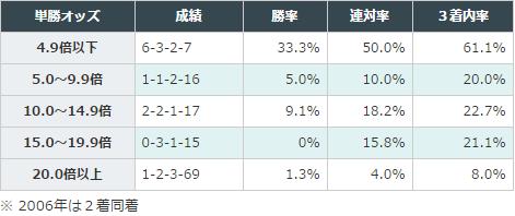 京都牝馬Sデータ分析1単勝オッズ