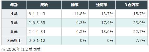 京都牝馬Sデータ分析2馬齢