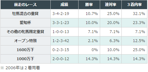 京都牝馬Sデータ分析3前走