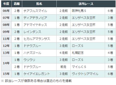 京都牝馬Sデータ分析4連対パターン