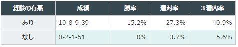 京都記念データ分析1芝G1で9着以内