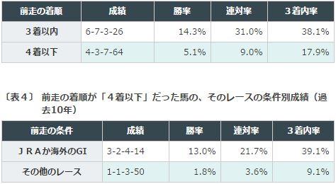 京都記念データ分析4前走3着以内orG1