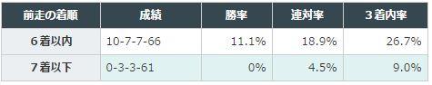 東京新聞杯2016データ分析1前走6着以内
