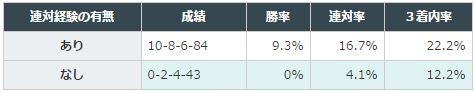 東京新聞杯2016データ分析2東京1400-1800実績