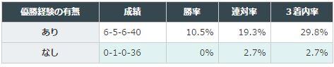 東京新聞杯2016データ分析3条件1600万下