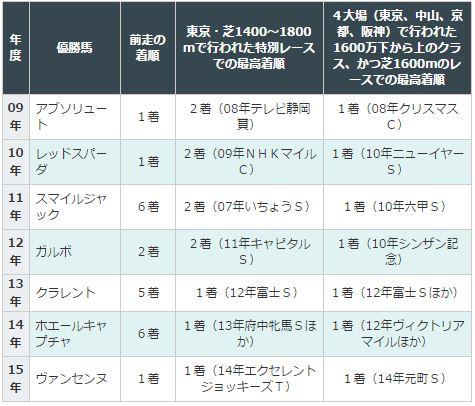 東京新聞杯2016データ分析4すべて満たしている