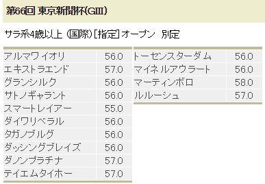 東京新聞杯2016特別登録