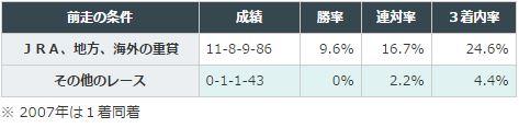 阪急杯2016データ分析1前走クラス