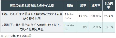 阪急杯2016データ分析2タイム差着順