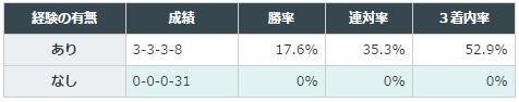 阪急杯2016データ分析3阪神重賞4着以内