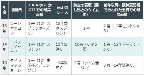 阪急杯2016データ分析4まとめ