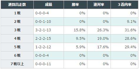 チューリップ賞2016データ分析4通算出走回数6年