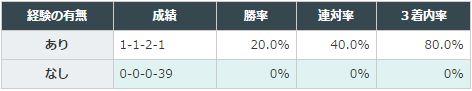 チューリップ賞2016データ分析6芝1600m勝利実績なし