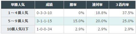 中日新聞杯2016データ分析1単勝人気