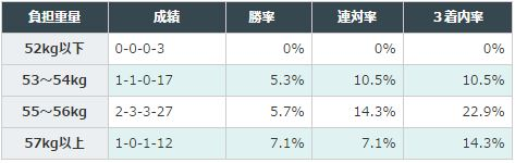 中日新聞杯2016データ分析2負担重量