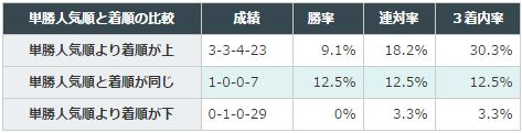 中日新聞杯2016データ分析3前走人気と着順