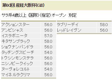 大阪杯特別登録