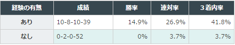 大阪杯2016データ分析1G1G2で5着以内
