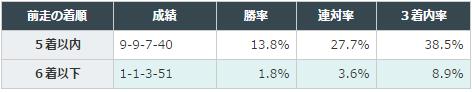 大阪杯2016データ分析2前走5着以内
