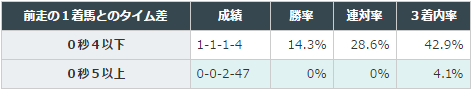 大阪杯2016データ分析3前走6着以下