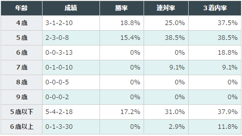 大阪杯2016データ分析5馬齢