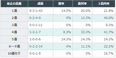 弥生賞データ分析2016前走着順