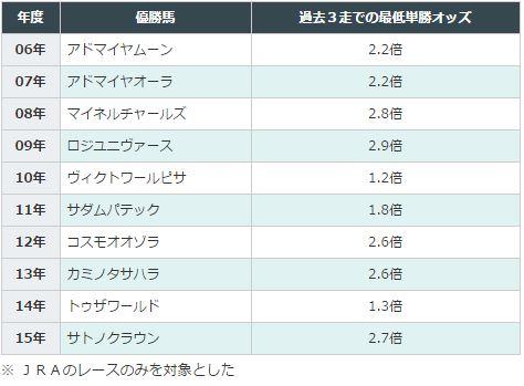 弥生賞データ分析2016単勝3倍未満