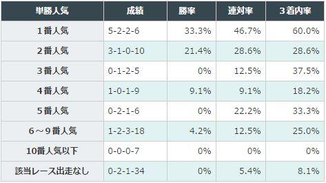 弥生賞データ分析2016新馬オッズ