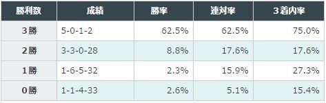 弥生賞データ分析2016芝1800以上3勝