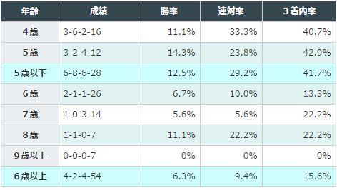 阪神大賞典2016データ分析2馬齢