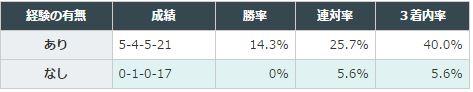 阪神大賞典2016データ分析5前年以降2200以上で実績