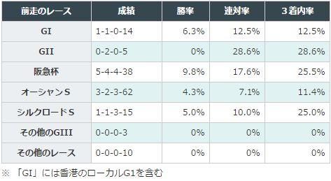 高松宮記念2016データ分析2前走グレード