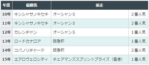 高松宮記念2016データ分析3年明け初戦で2番人気以内