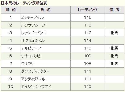 高松宮記念2016特別登録レーティング