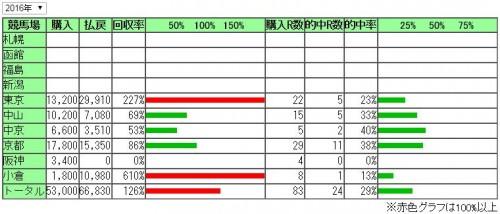2016年馬券成績