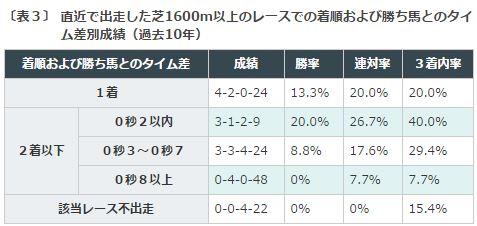 ニュージーランドT2016データ分析3芝1600m着差