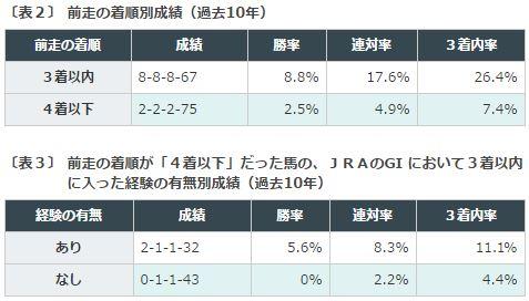 天皇賞春2016データ分析2前走3着以内