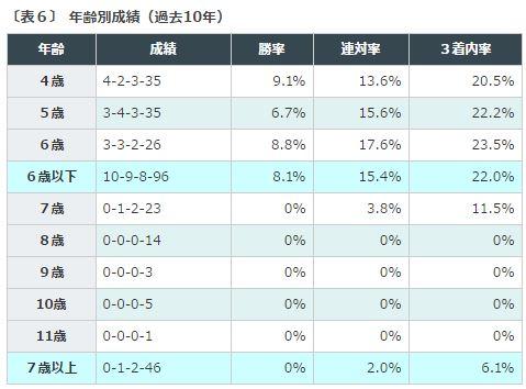 天皇賞春2016データ分析3馬齢