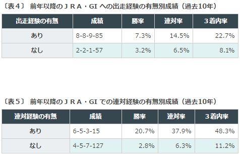天皇賞春2016データ分析4G1への出走歴+2着以内歴