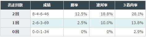 桜花賞2016データ分析1過去2走1600m出走回数