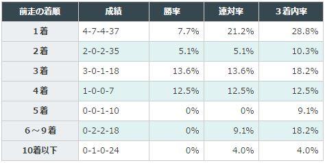 桜花賞2016データ分析2前走着順