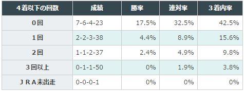 桜花賞2016データ分析3過去4着以下回数