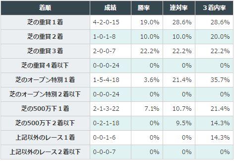 桜花賞2016データ分析4初勝利後のレース結果