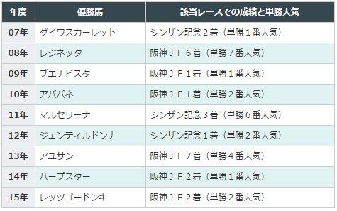 桜花賞2016データ分析5阪神JF・シンザン記念