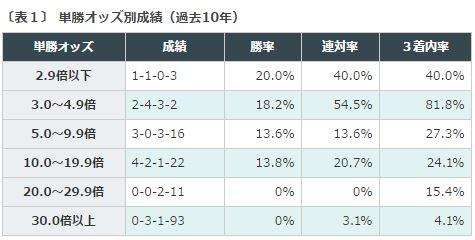 皐月賞2016データ分析1単勝人気