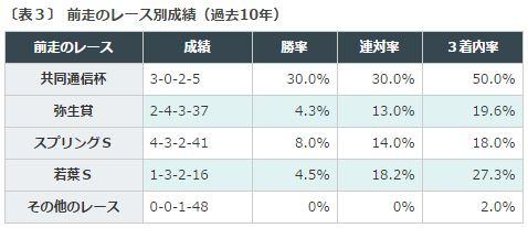 皐月賞2016データ分析3前走レース