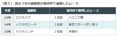 皐月賞2016データ分析4最内枠で勝利実績