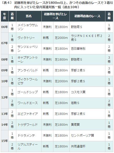 皐月賞2016データ分析5連対好走パターン
